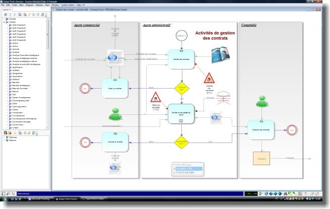 Envision process logiciel de mod lisation de for Architecture fonctionnelle